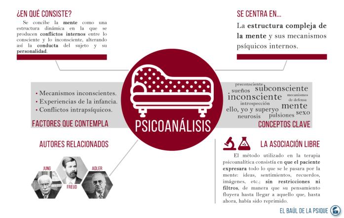 Paradigmas: Psicoanálisis