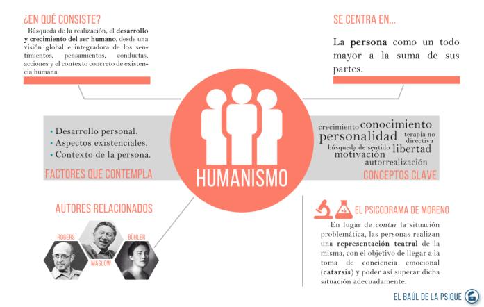 Paradigmas: Humanismo