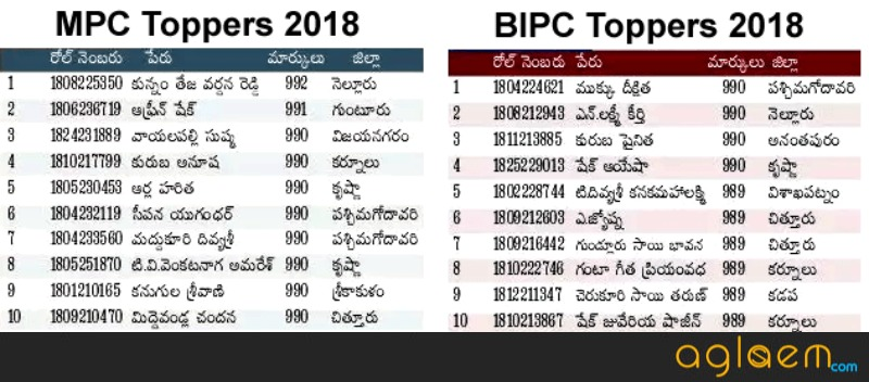 AP Inter 2nd Year Topper 2018