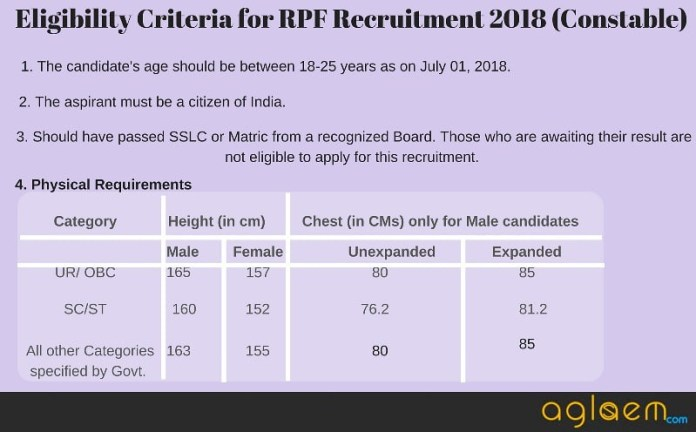 Eligibility Criteria for RPF Recruitment 2018