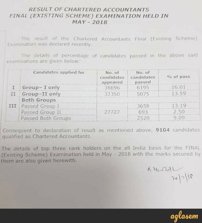 CA Final May Result 2018 pass percentage