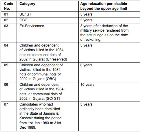 SSC GD Constable 2018 Eligibility - Age Limit, Qualification
