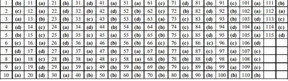 RRB Assistant Loco Pilot (ALP) Solved Paper 2014 - Set B