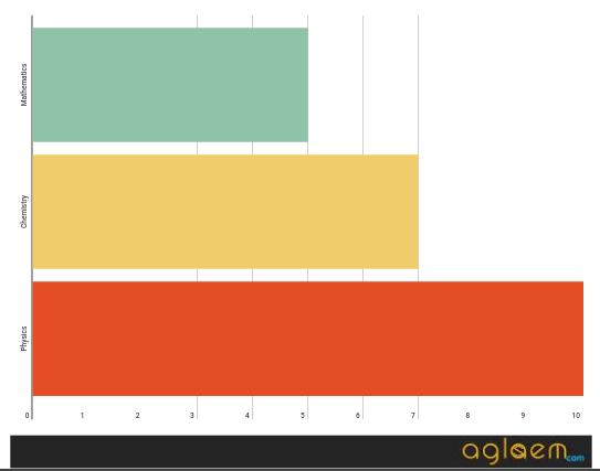 KEAM 2018 Paper Analysis