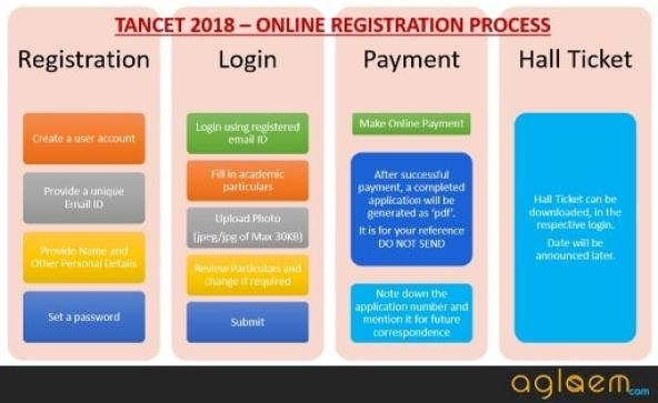 TANCET 2018 M.Tech Registration