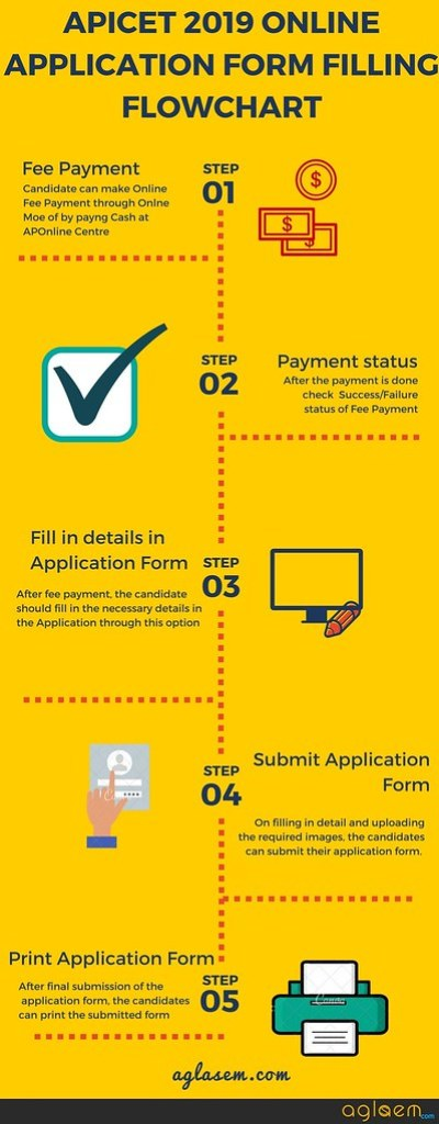 AP ICET 2019 Application Form - Registration Dates, Fees, How To Apply  %Post Title, %Post Category, AglaSem