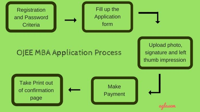 OJEE MBA 2019 Application Process