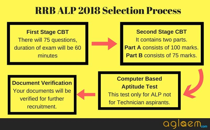 RRB ALP 2018 Selection Process
