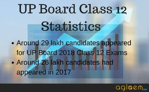 UP Board 12th Science Result 2018