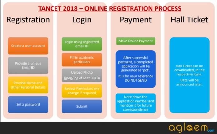 TANCET 2019 Application Form