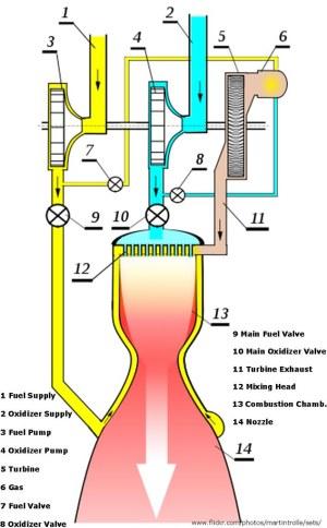 Liquid Fuel Rocket Engine, Diagram | The Diagrams shows