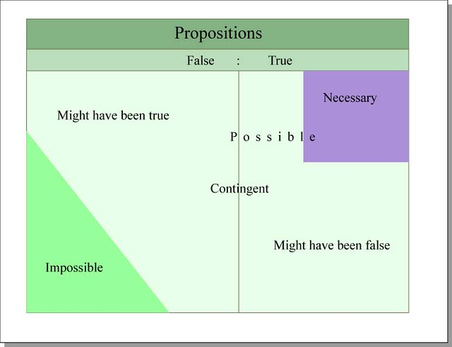 Propositions | True and false propositions Format Diagram