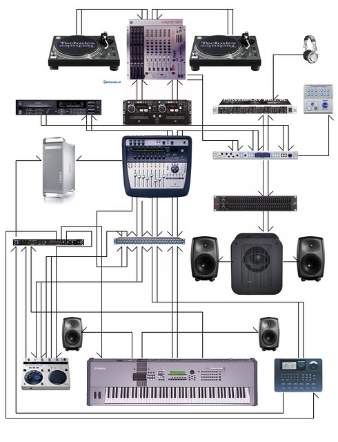 Wiring Diagram | DjStudio wiring diagram of all gear for