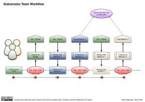 Subversion Team Workflow | A diagram to help a small team de… | Flickr