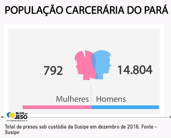 Infográfico. População carcerária do Pará: homens e mulheres, População carcerária do Pará. Dez de 2016