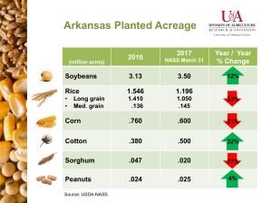 U.S. and Arkansas Planted Acreage