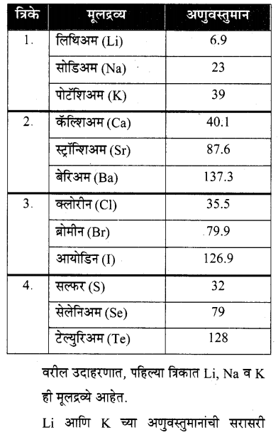maharastra-board-class-10-solutions-science-technology-school-elements-28