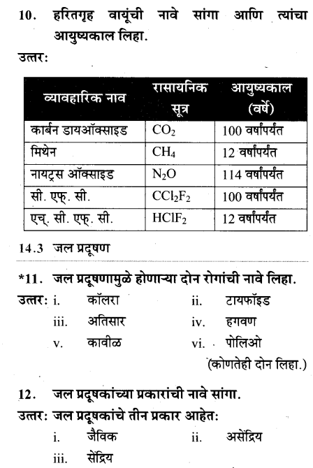 maharastra-board-class-10-solutions-science-technology-striving-better-environment-part-1-40