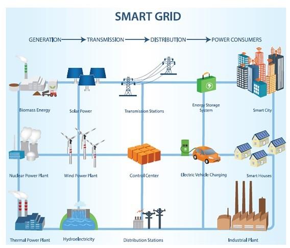 El cobre es clave para las redes eléctricas modernas