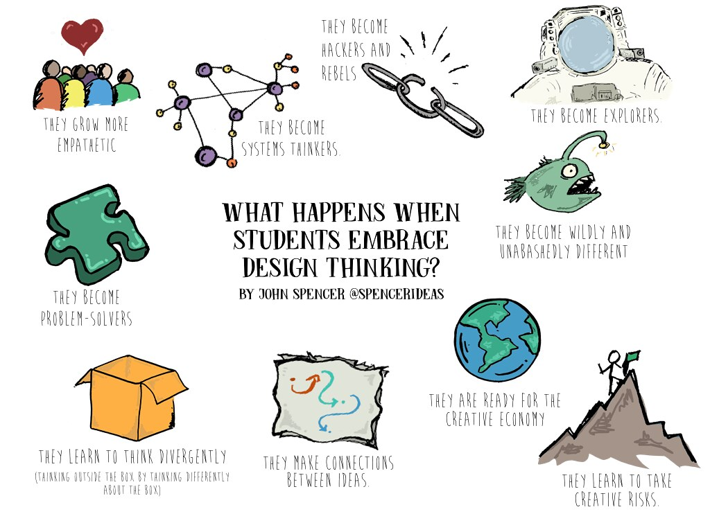 Benefits Of Design Thinking