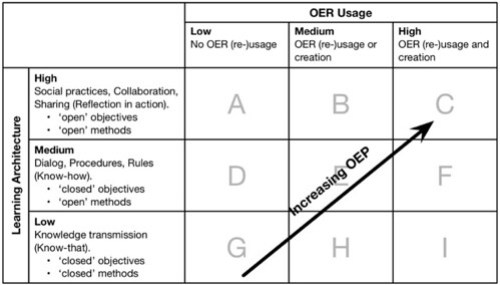 Constitutive Elements of OEP (Ehlers, 2011)