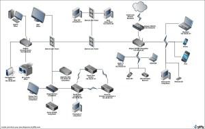 Home Network Diagram | Our home work diagram Including