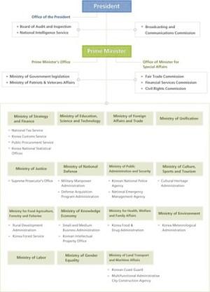 Korean Government offices anization chart | Korean Govern… | Flickr