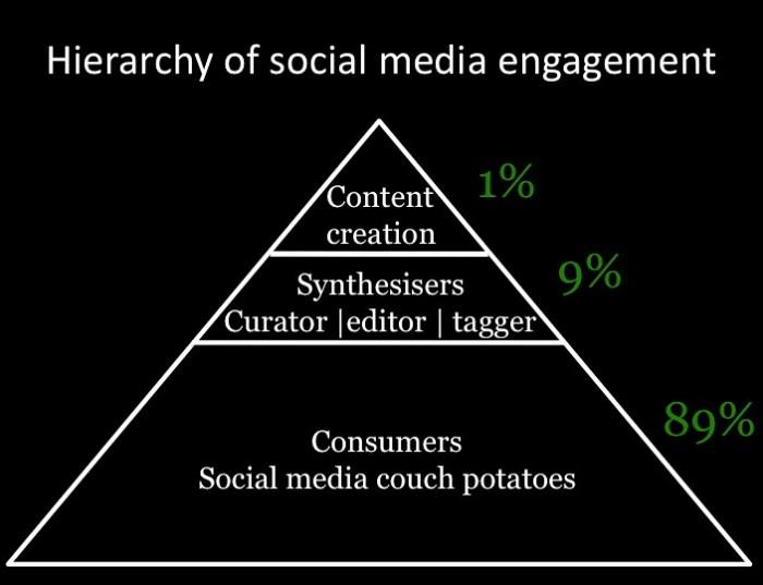 hierarchyofsocialmediaengagement