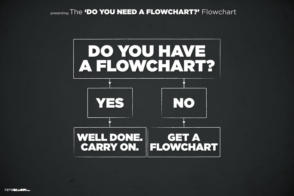 Do You Have A Flowchart If You Have A Problem If No