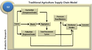 Traditional Agriculture Supply Chain Model in India | Flickr