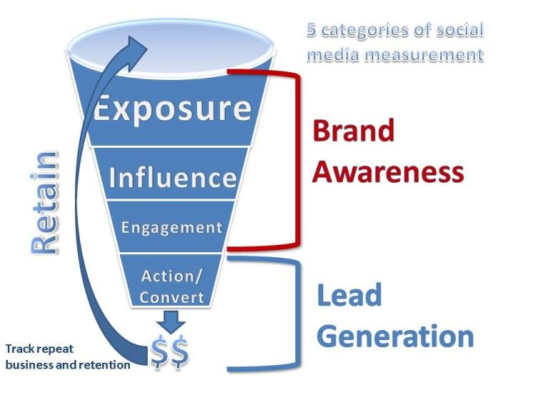 Image result for social media branding for lead generation