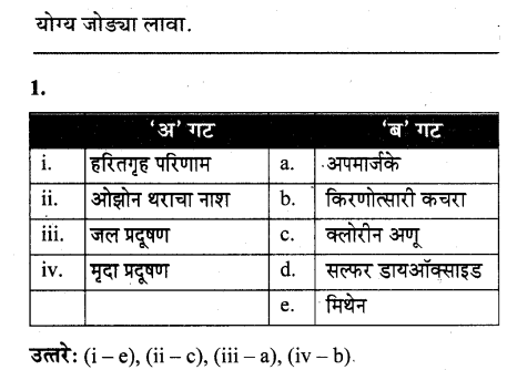 maharastra-board-class-10-solutions-science-technology-striving-better-environment-part-1-60