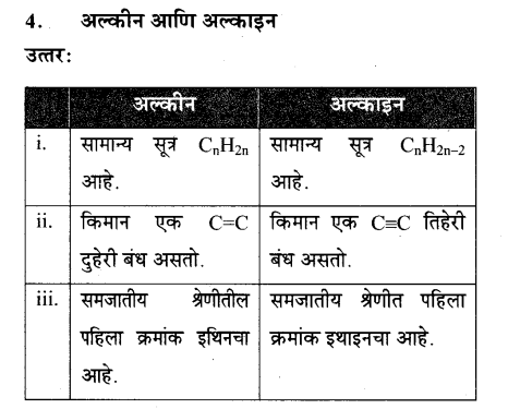 maharastra-board-class-10-solutions-science-technology-amazing-world-carbon-compounds-56