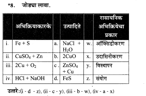 maharastra-board-class-10-solutions-science-technology-magic-chemical-reactions-69