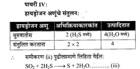maharastra-board-class-10-solutions-science-technology-magic-chemical-reactions-26