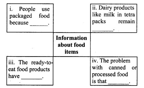 maharashtra-board-class-10-solutions-for-english-reader-quick-fix-food-8
