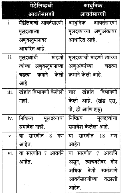 maharastra-board-class-10-solutions-science-technology-school-elements-61