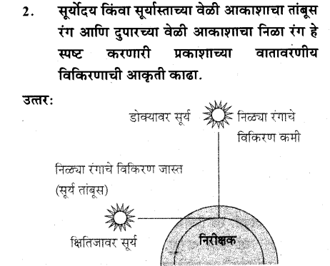 maharastra-board-class-10-solutions-science-technology-Wonders-Light-Part2-42