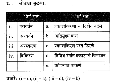 maharastra-board-class-10-solutions-science-technology-Wonders-Light-Part2-44