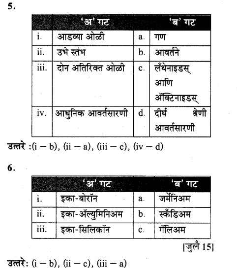 maharastra-board-class-10-solutions-science-technology-school-elements-57