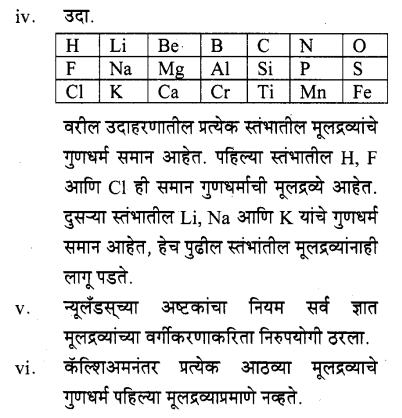 maharastra-board-class-10-solutions-science-technology-school-elements-40