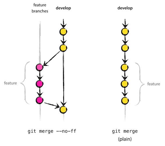 git feature branch 모델 프로젝트 적용기