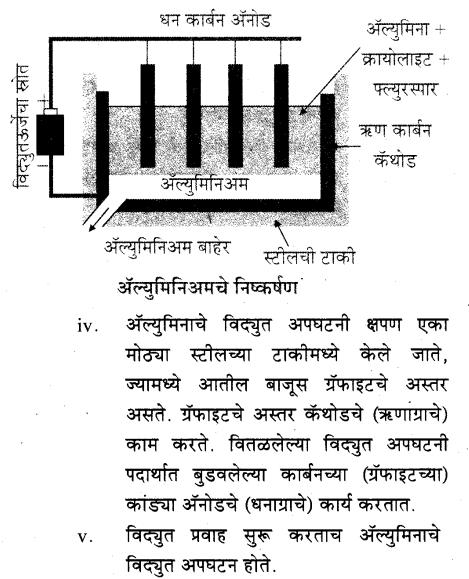 maharastra-board-class-10-solutions-science-technology-understanding-metals-non-metals-34