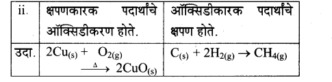 maharastra-board-class-10-solutions-science-technology-magic-chemical-reactions-60