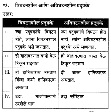 maharastra-board-class-10-solutions-science-technology-striving-better-environment-part-1-64