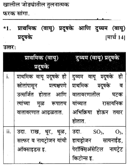 maharastra-board-class-10-solutions-science-technology-striving-better-environment-part-1-62