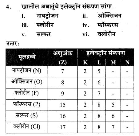 maharastra-board-class-10-solutions-science-technology-understanding-metals-non-metals-72
