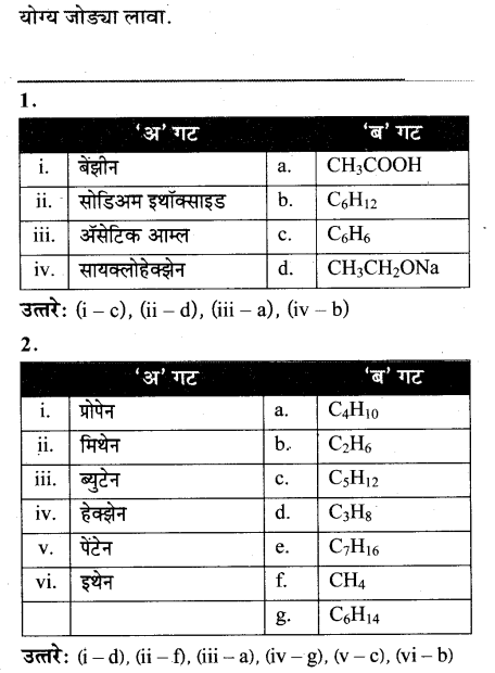 maharastra-board-class-10-solutions-science-technology-amazing-world-carbon-compounds-51