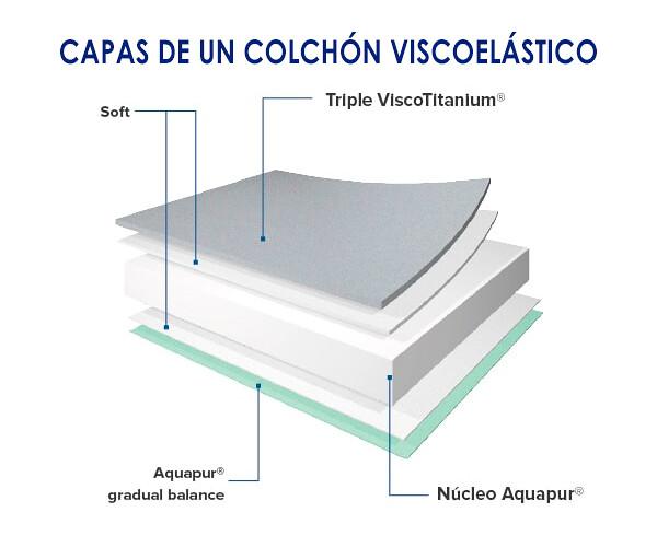 Capas_colchón_viscoelástico