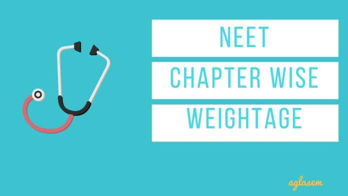 Important Chapters for NEET 2018 and NEET 2019